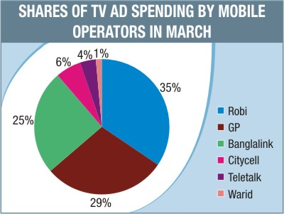 Share of television advertisement | Robi crosses Grameen phone's